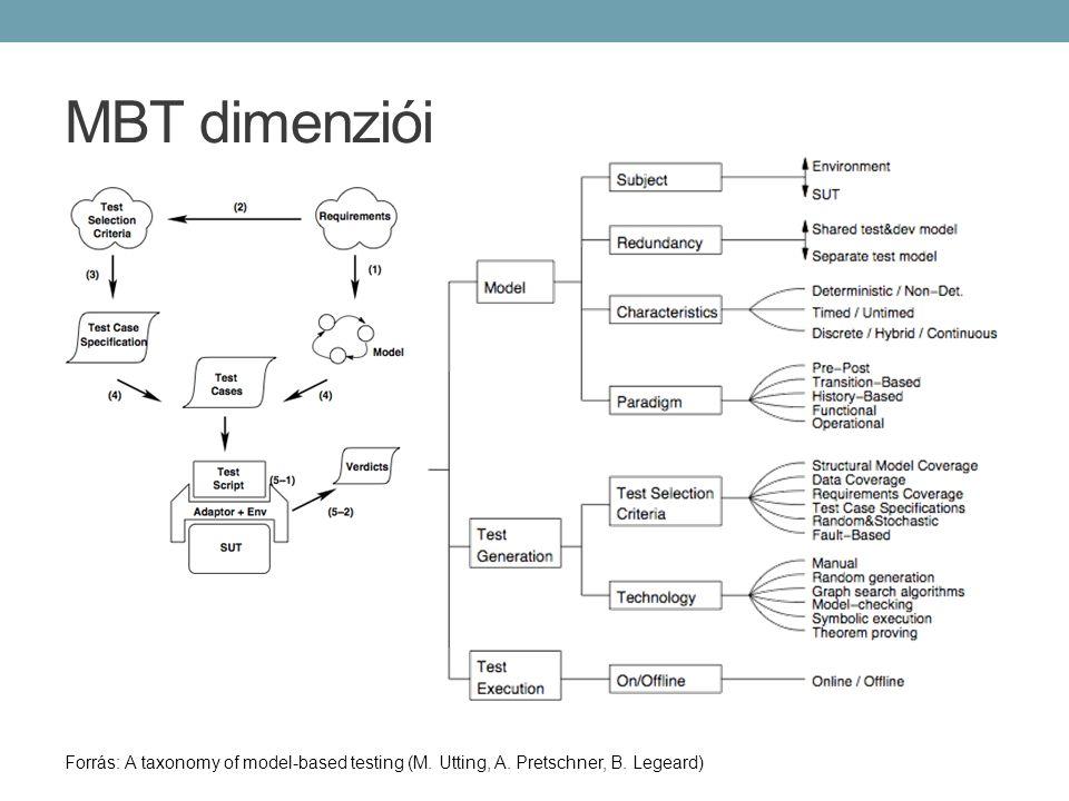 MBT dimenziói Forrás: A taxonomy of model-based testing (M. Utting, A. Pretschner, B. Legeard)