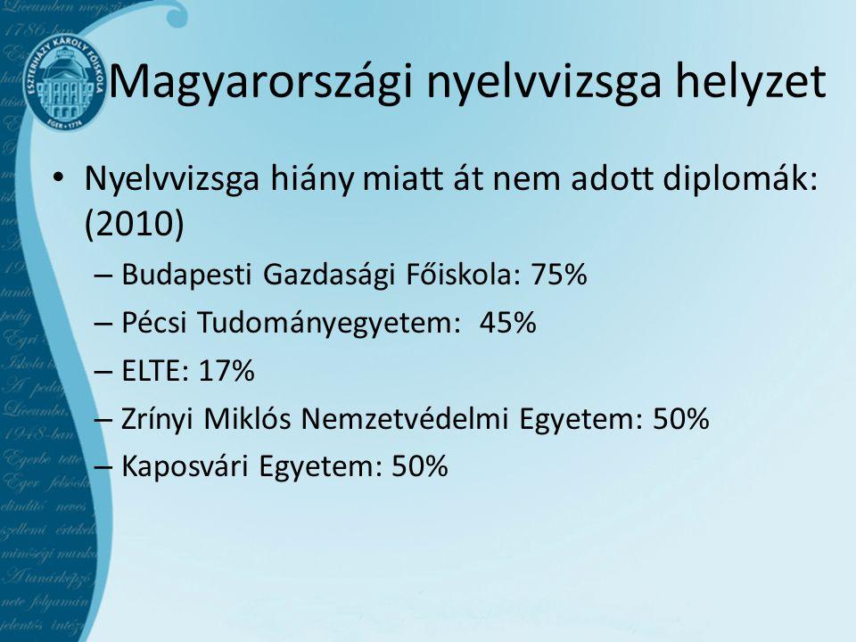 Magyarországi nyelvvizsga helyzet