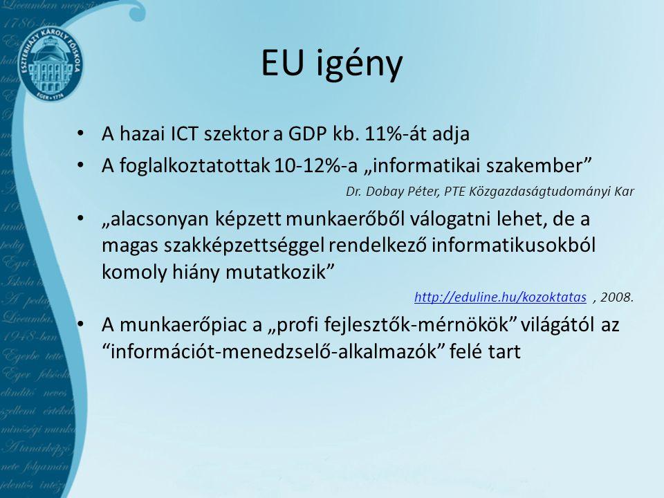 EU igény A hazai ICT szektor a GDP kb. 11%-át adja