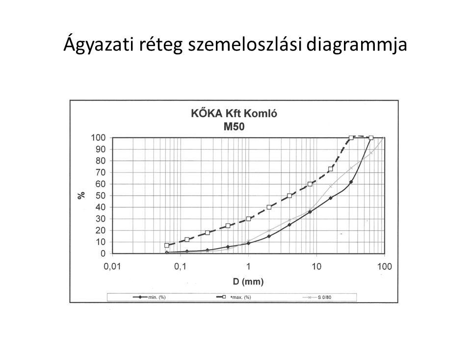 Ágyazati réteg szemeloszlási diagrammja