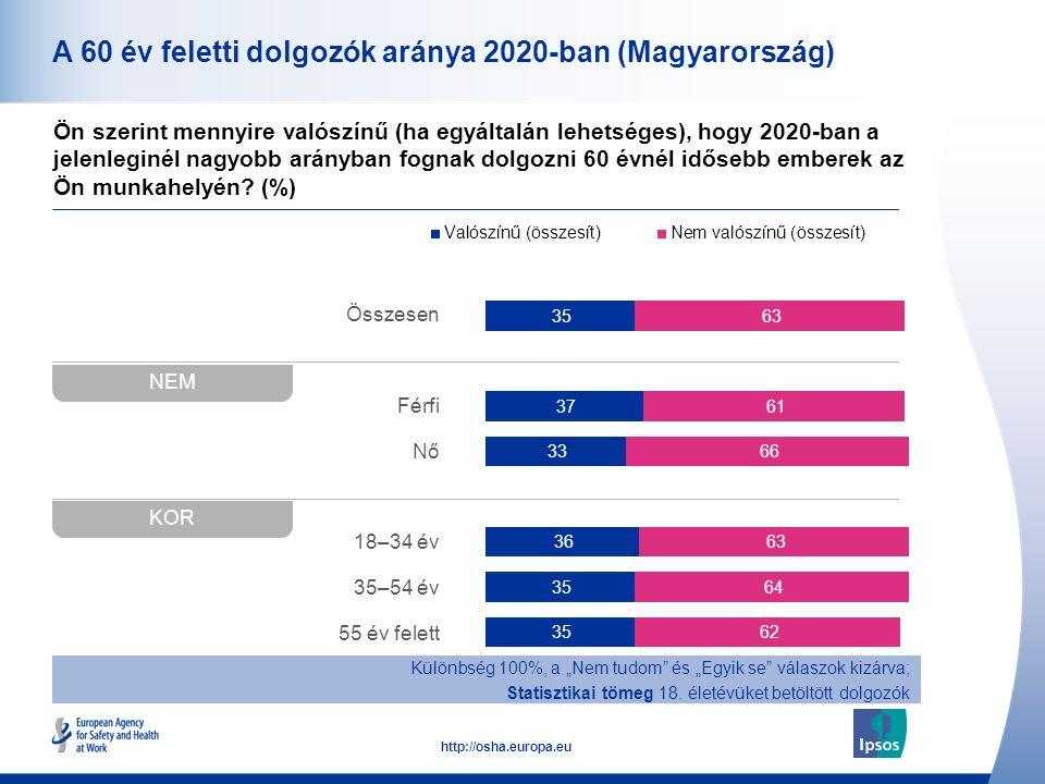 A 60 év feletti dolgozók aránya 2020-ban (Magyarország)