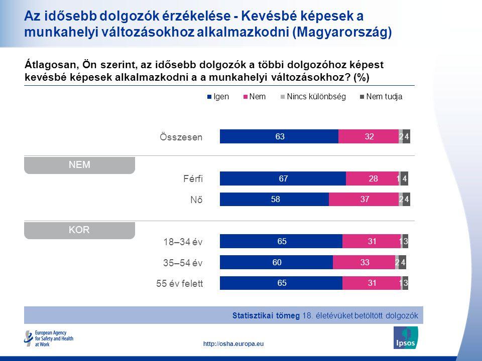 Az idősebb dolgozók érzékelése - Kevésbé képesek a munkahelyi változásokhoz alkalmazkodni (Magyarország)