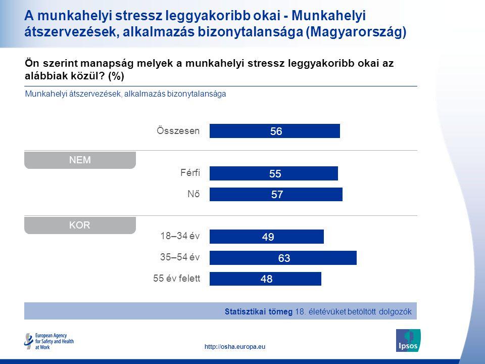 A munkahelyi stressz leggyakoribb okai - Munkahelyi átszervezések, alkalmazás bizonytalansága (Magyarország)