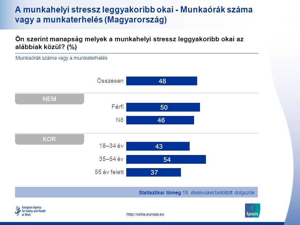 A munkahelyi stressz leggyakoribb okai - Munkaórák száma vagy a munkaterhelés (Magyarország)
