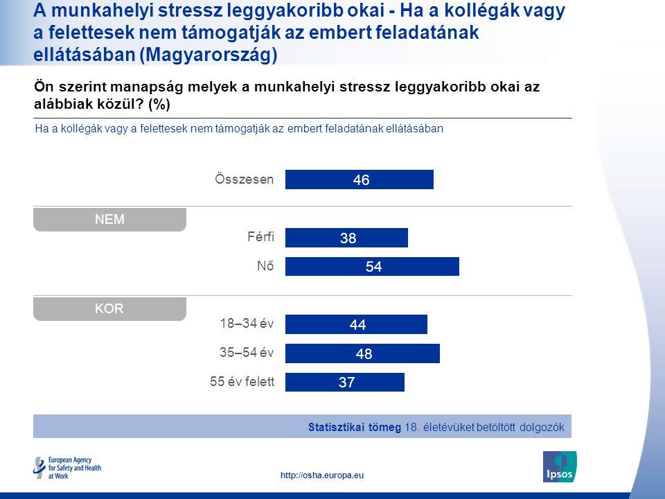 A munkahelyi stressz leggyakoribb okai - Ha a kollégák vagy a felettesek nem támogatják az embert feladatának ellátásában (Magyarország)