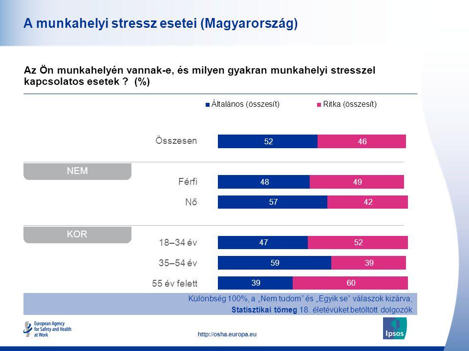 A munkahelyi stressz esetei (Magyarország)