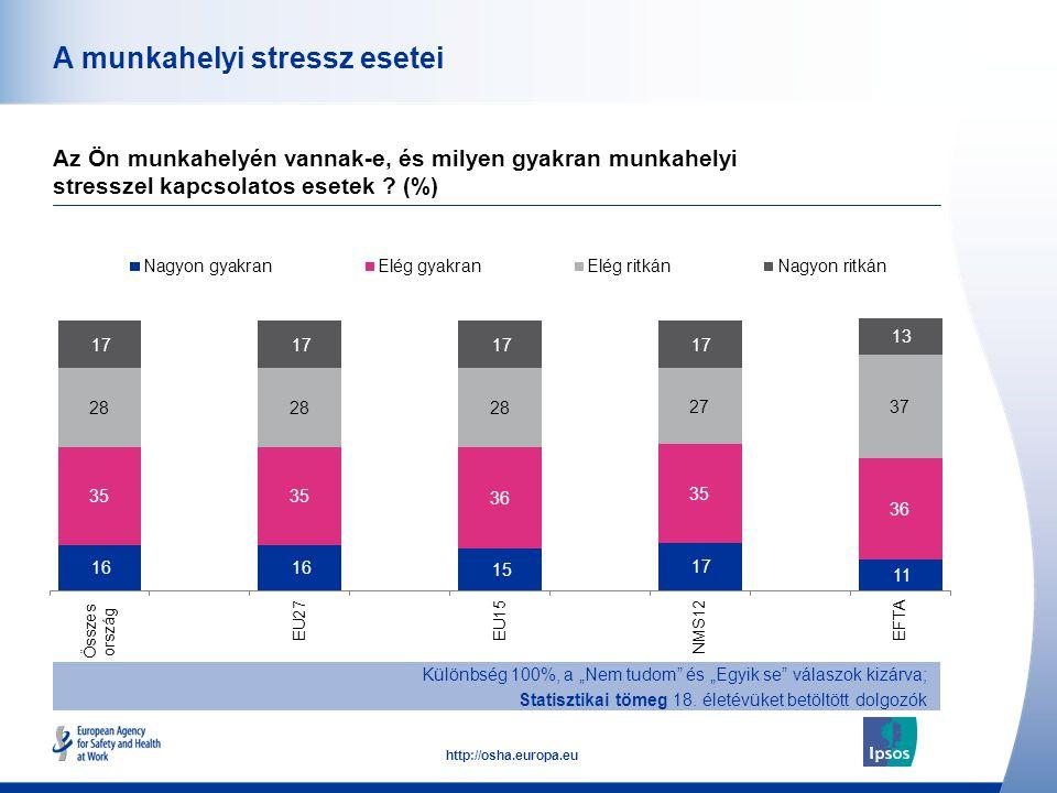 A munkahelyi stressz esetei