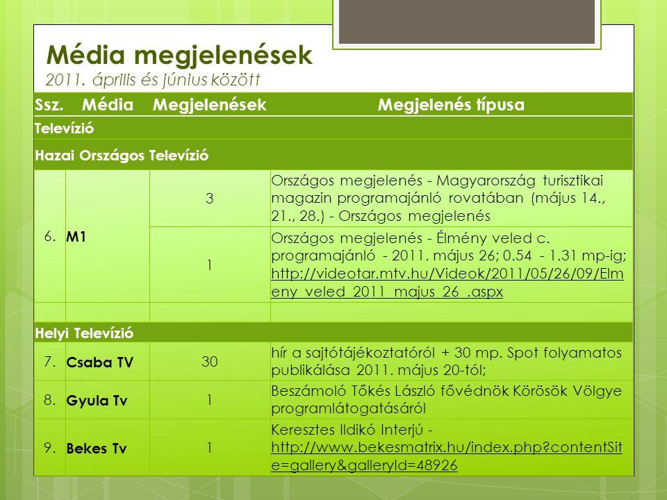 Média megjelenések 2011. április és június között Ssz. Média