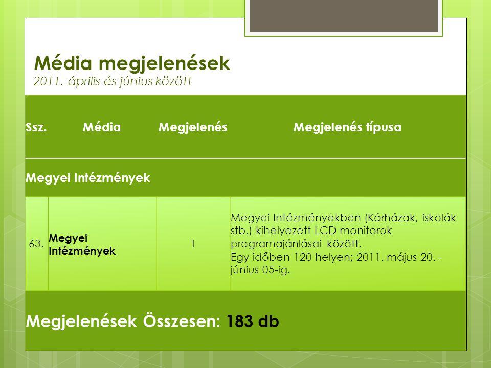 Média megjelenések Megjelenések Összesen: 183 db