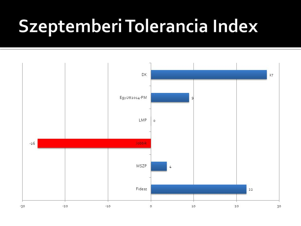 Szeptemberi Tolerancia Index