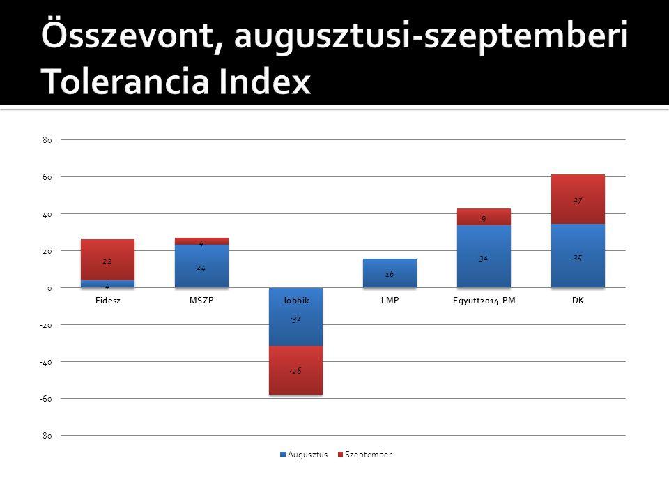Összevont, augusztusi-szeptemberi Tolerancia Index