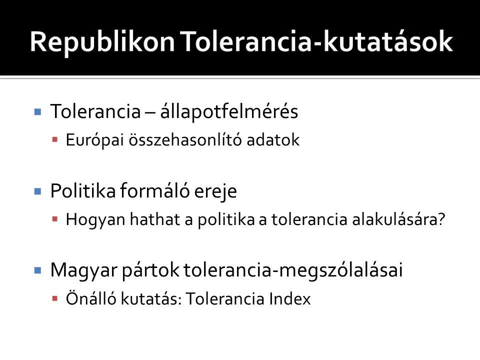 Republikon Tolerancia-kutatások