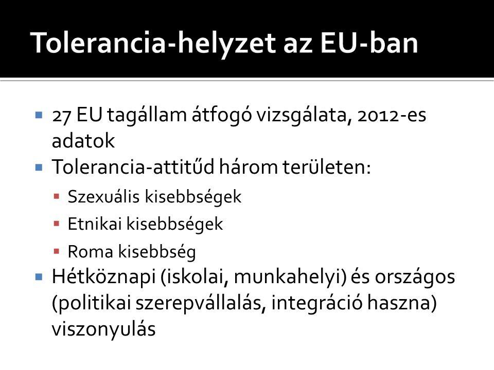 Tolerancia-helyzet az EU-ban
