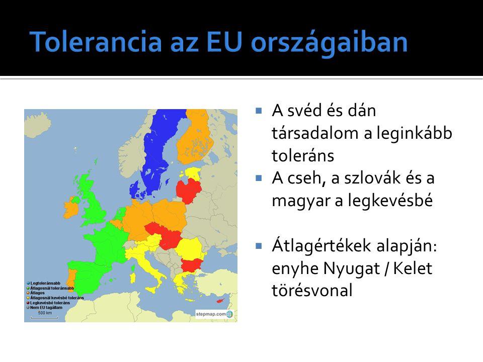 Tolerancia az EU országaiban