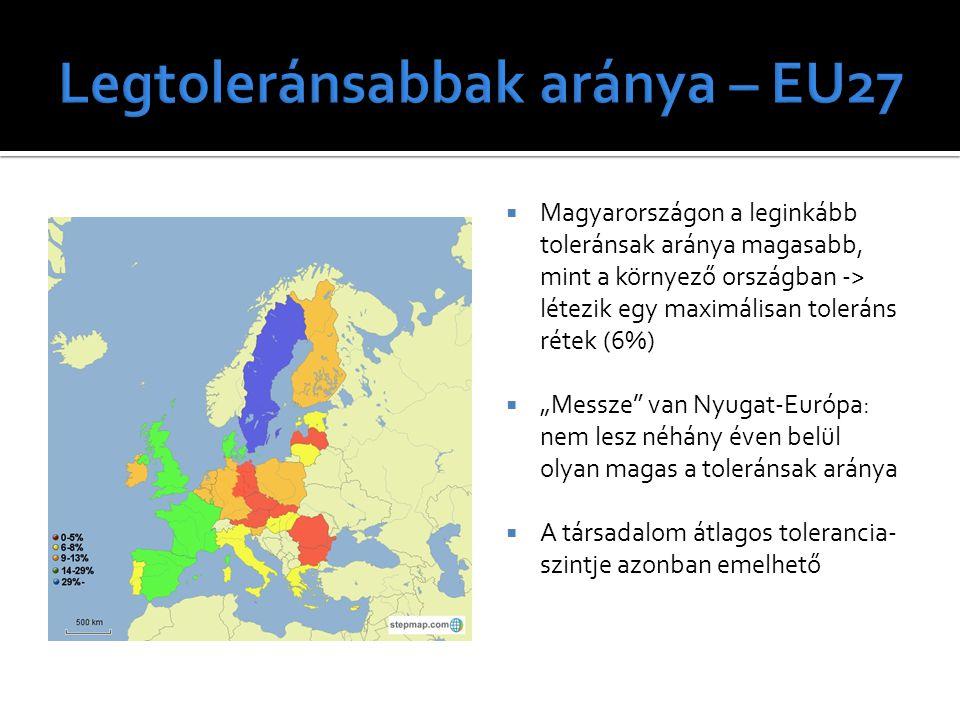 Legtoleránsabbak aránya – EU27