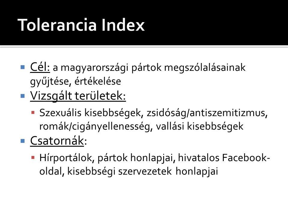 Tolerancia Index Cél: a magyarországi pártok megszólalásainak gyűjtése, értékelése. Vizsgált területek: