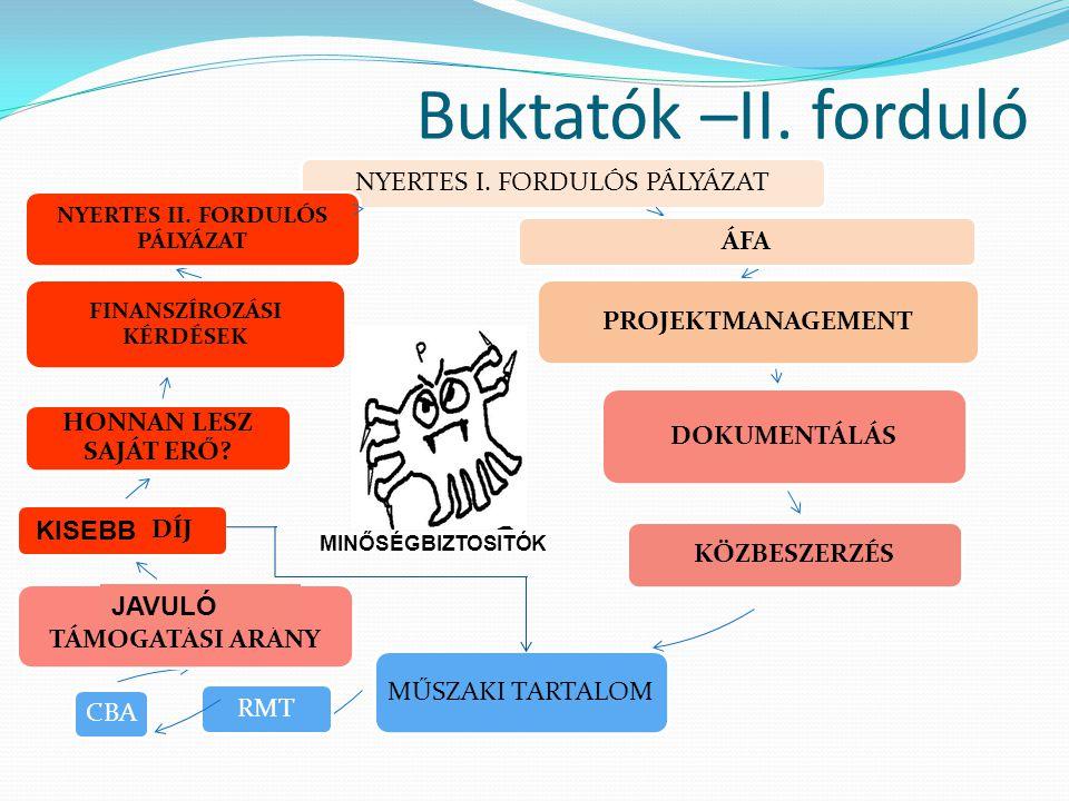 Buktatók –II. forduló NYERTES I. FORDULÓS PÁLYÁZAT ÁFA