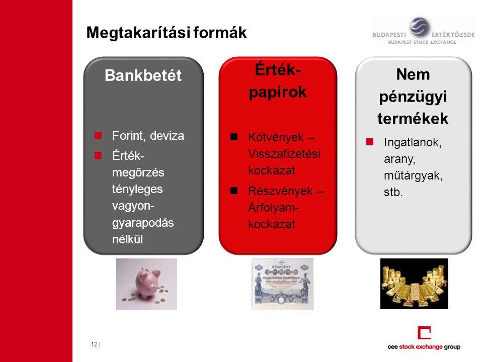 Bankbetét Érték-papírok Nem pénzügyi termékek