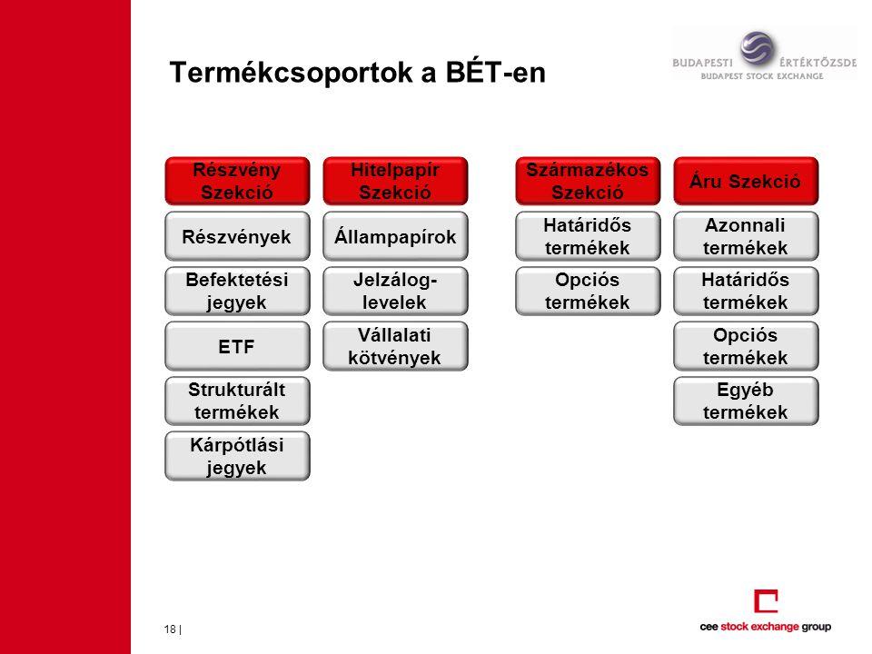 Termékcsoportok a BÉT-en