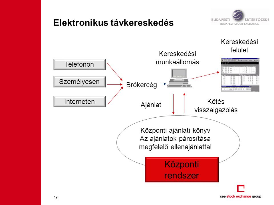 Elektronikus távkereskedés