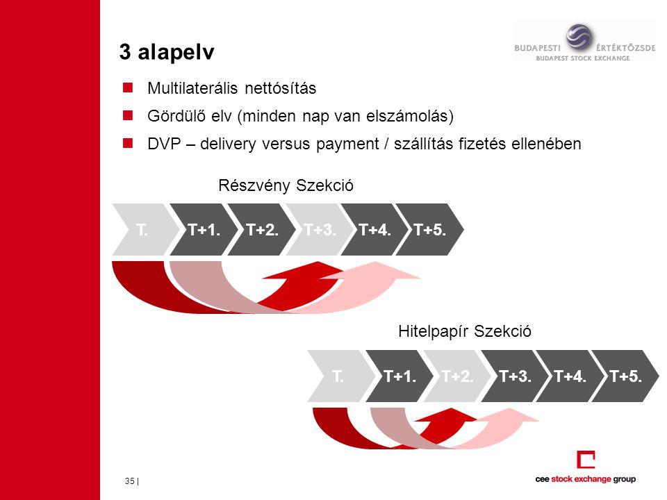 3 alapelv Multilaterális nettósítás