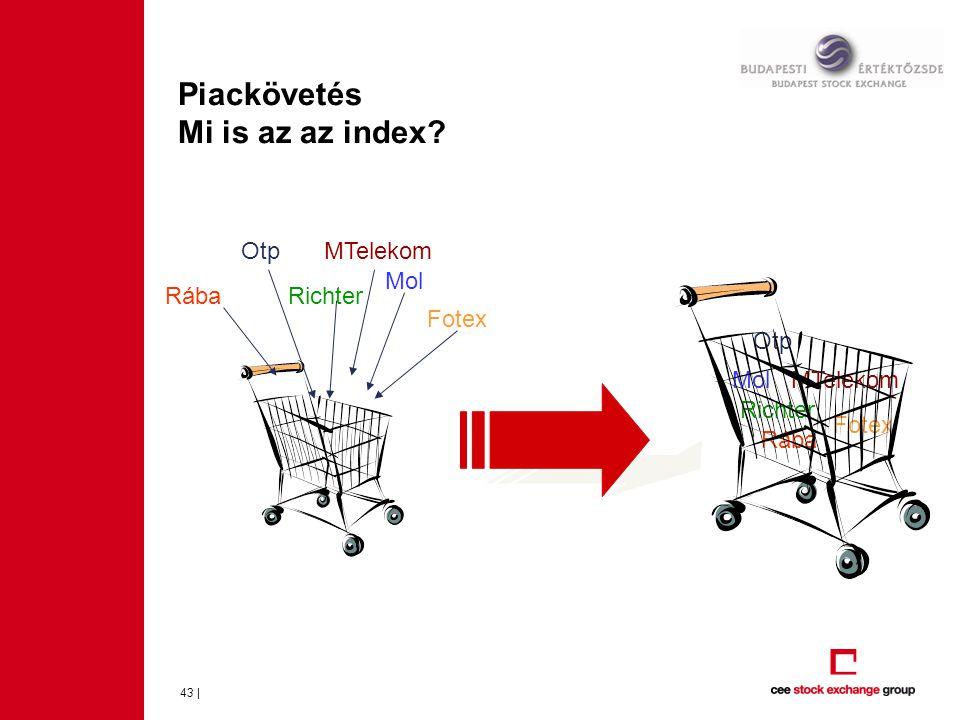 Piackövetés Mi is az az index