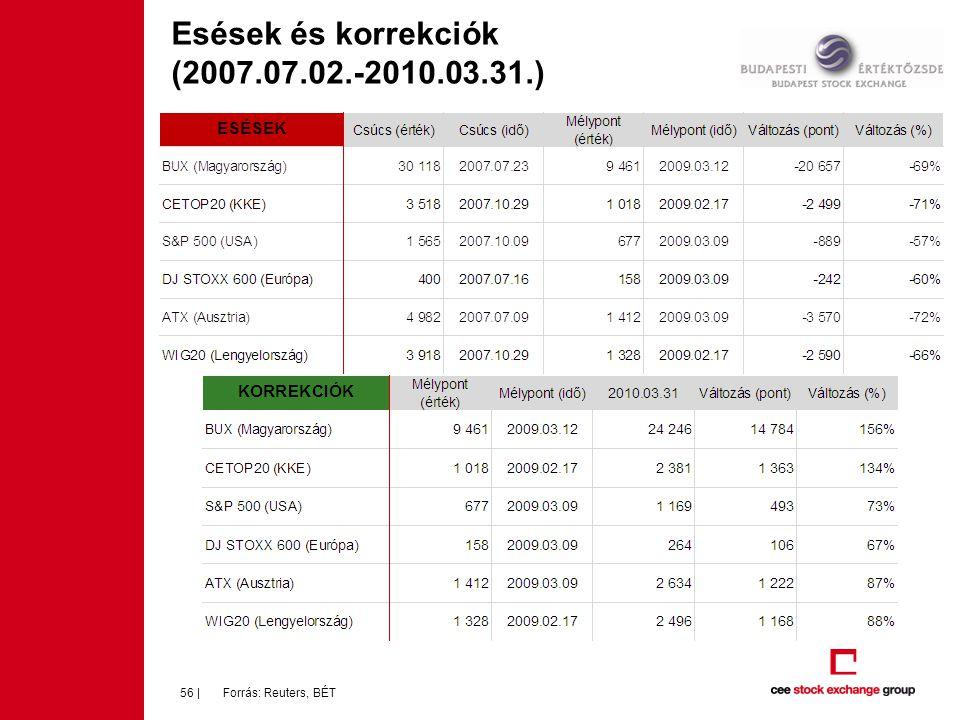Esések és korrekciók (2007.07.02.-2010.03.31.)