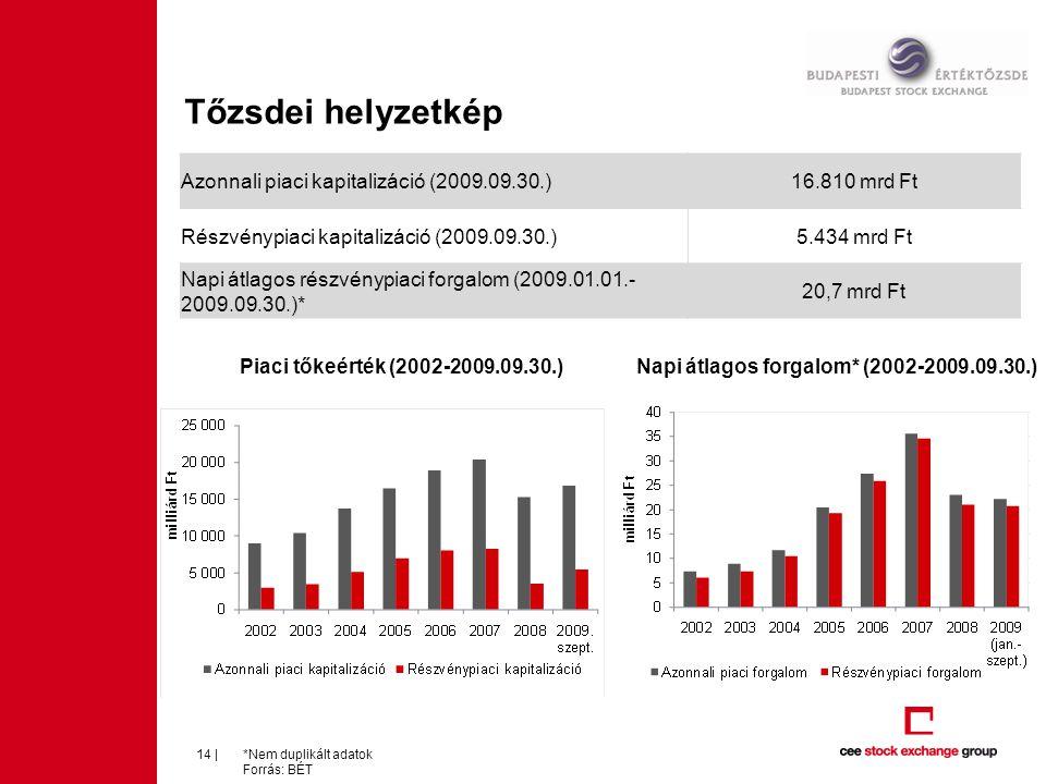 Tőzsdei helyzetkép Azonnali piaci kapitalizáció (2009.09.30.)