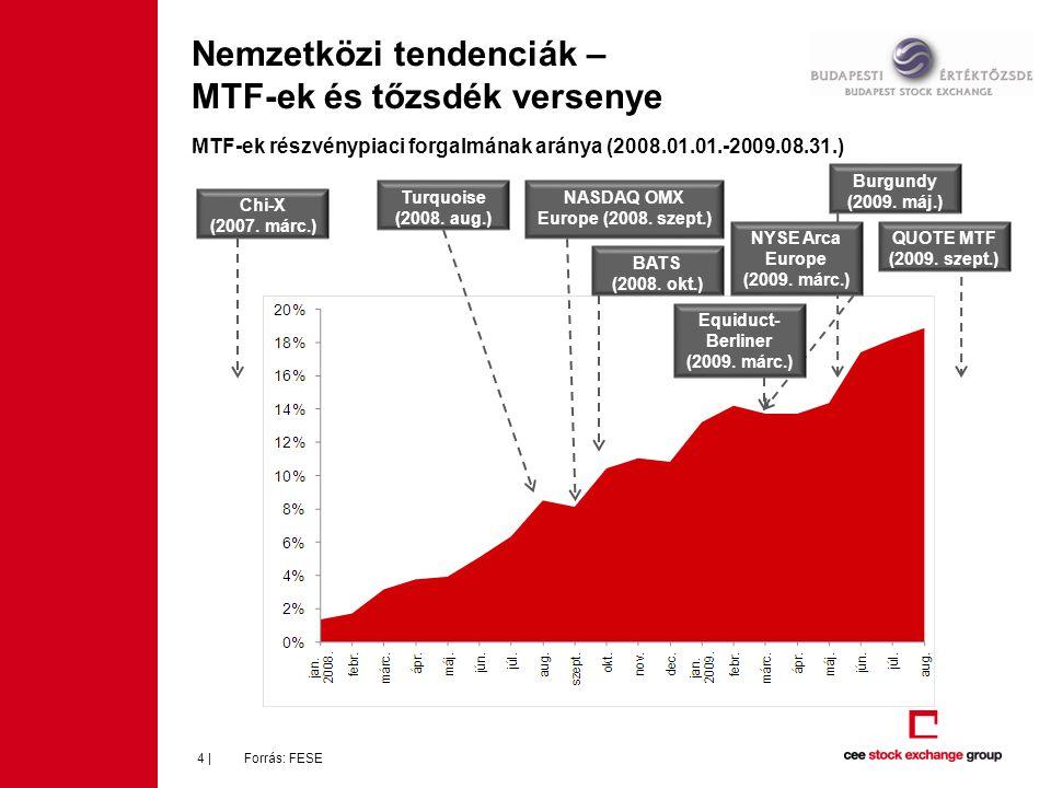 Nemzetközi tendenciák – MTF-ek és tőzsdék versenye