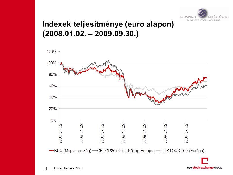 Indexek teljesítménye (euro alapon) (2008.01.02. – 2009.09.30.)