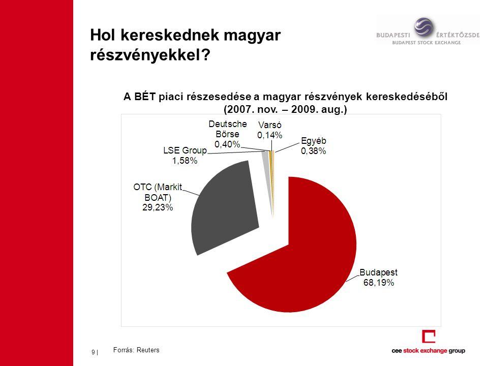 Hol kereskednek magyar részvényekkel