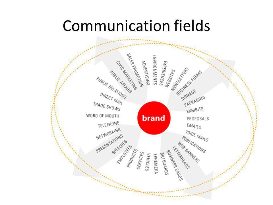 Communication fields Hogyan és milyen csatornákon keresztül terjesztjük ki a márka stratégiában megfogalmazottakat.
