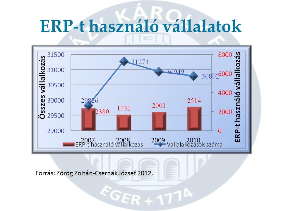 ERP-t használó vállalatok