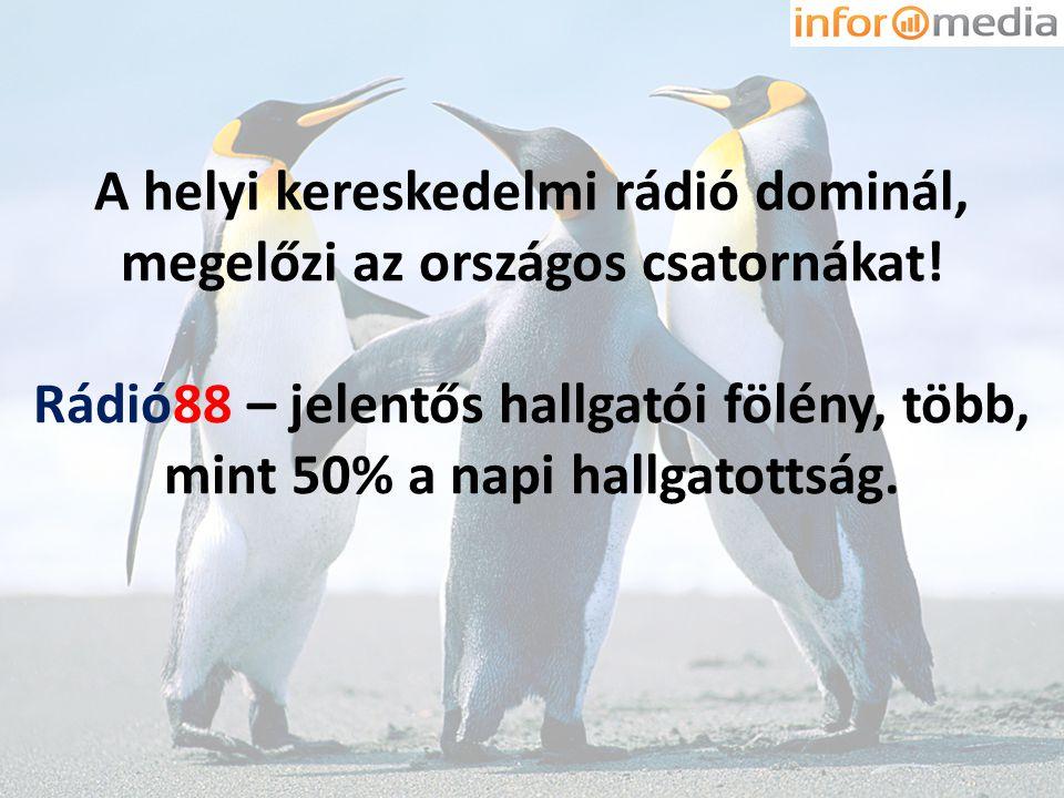 A helyi kereskedelmi rádió dominál, megelőzi az országos csatornákat