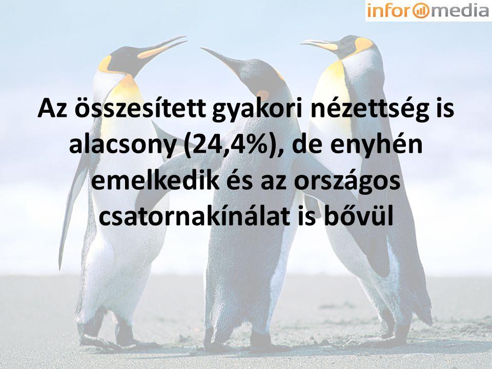 Az összesített gyakori nézettség is alacsony (24,4%), de enyhén emelkedik és az országos csatornakínálat is bővül