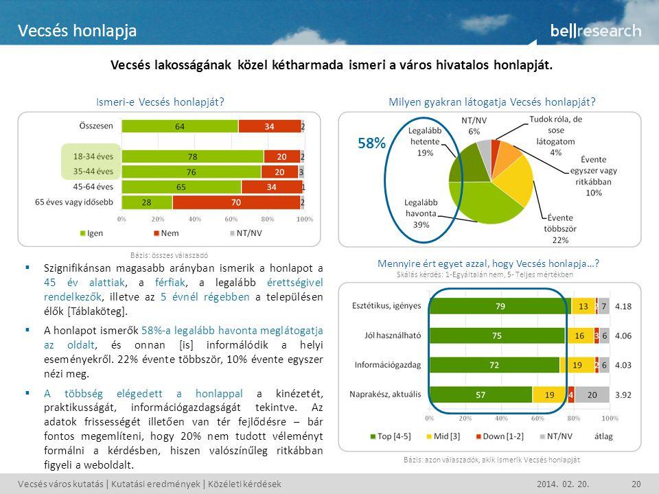Vecsés honlapja Vecsés lakosságának közel kétharmada ismeri a város hivatalos honlapját. Ismeri-e Vecsés honlapját