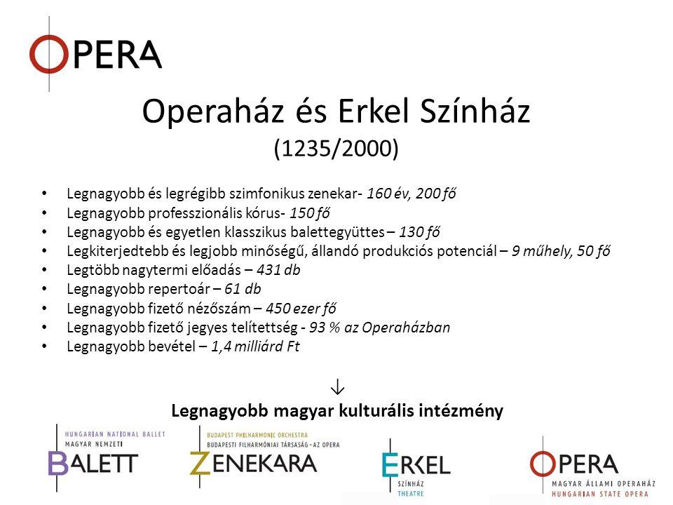 Operaház és Erkel Színház (1235/2000)