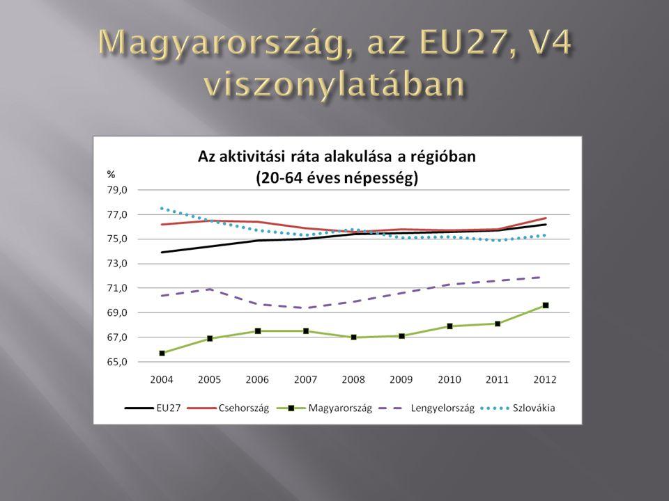 Magyarország, az EU27, V4 viszonylatában