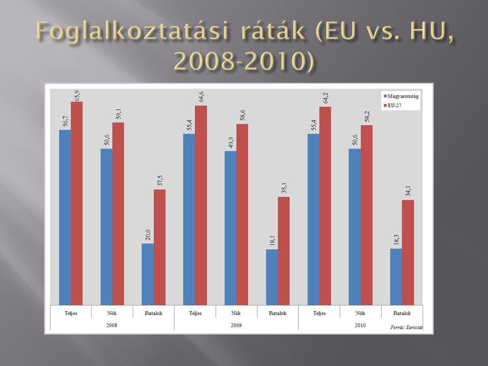 Foglalkoztatási ráták (EU vs. HU, 2008-2010)