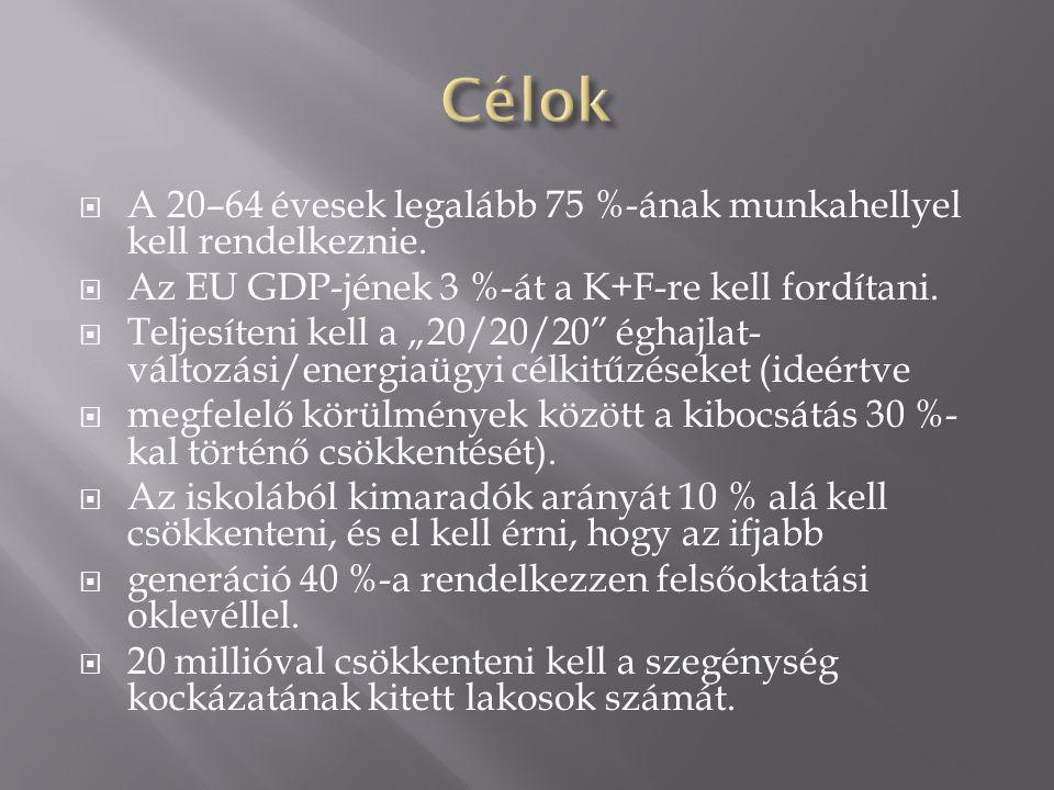 Célok A 20–64 évesek legalább 75 %-ának munkahellyel kell rendelkeznie. Az EU GDP-jének 3 %-át a K+F-re kell fordítani.