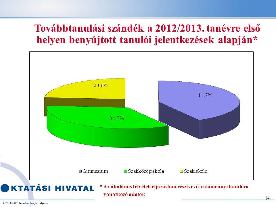 Továbbtanulási szándék a 2012/2013