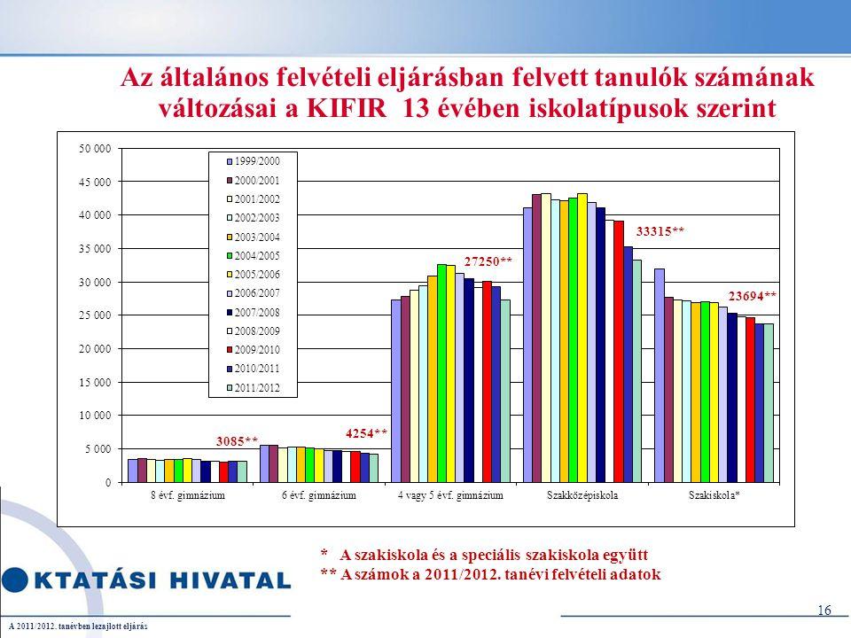 Az általános felvételi eljárásban felvett tanulók számának változásai a KIFIR 13 évében iskolatípusok szerint