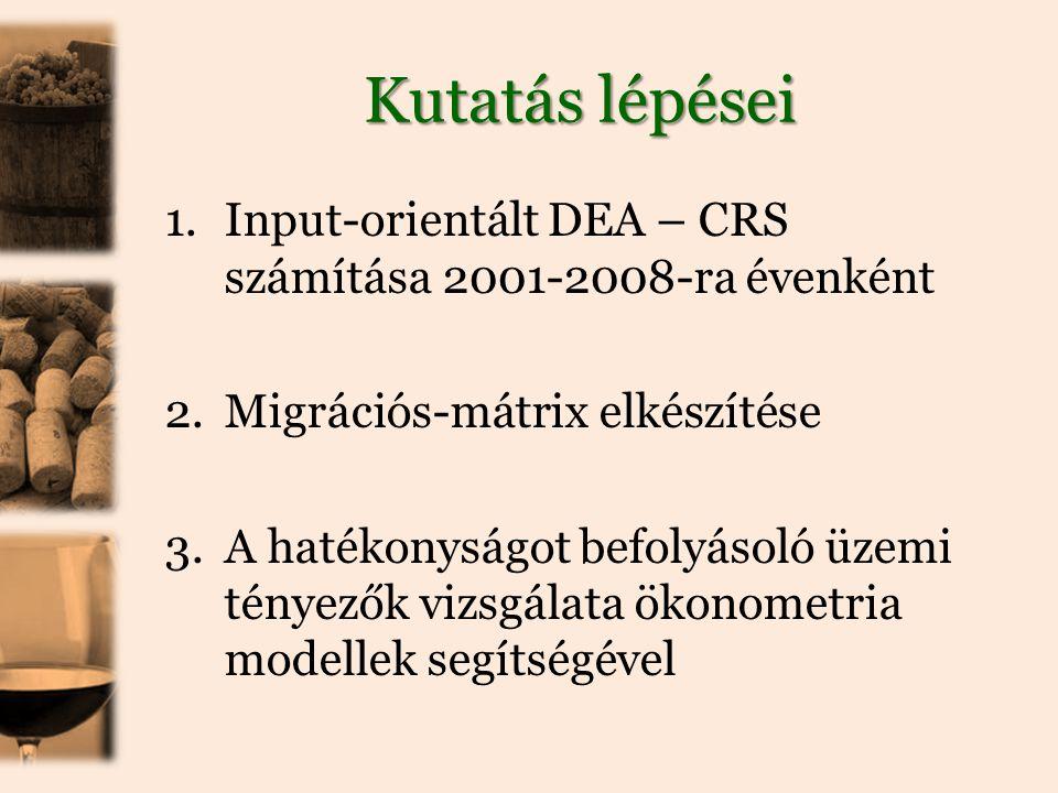 Kutatás lépései Input-orientált DEA – CRS számítása 2001-2008-ra évenként. Migrációs-mátrix elkészítése.