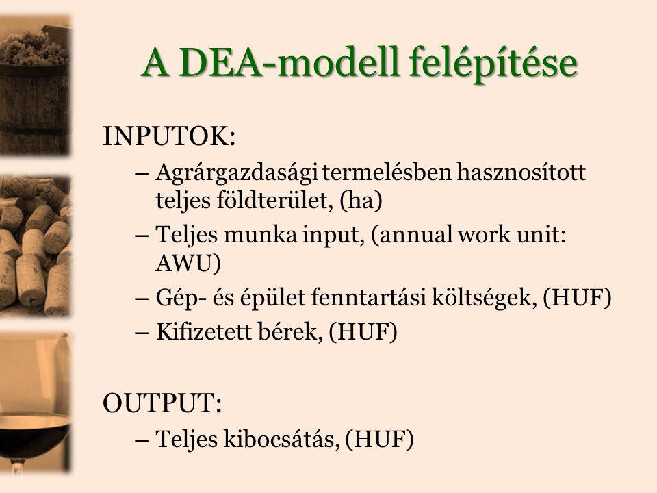 A DEA-modell felépítése