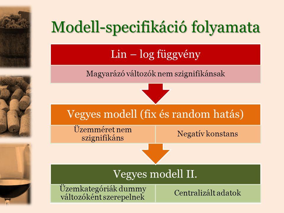 Modell-specifikáció folyamata