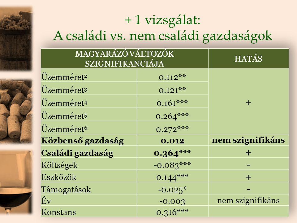 + 1 vizsgálat: A családi vs. nem családi gazdaságok