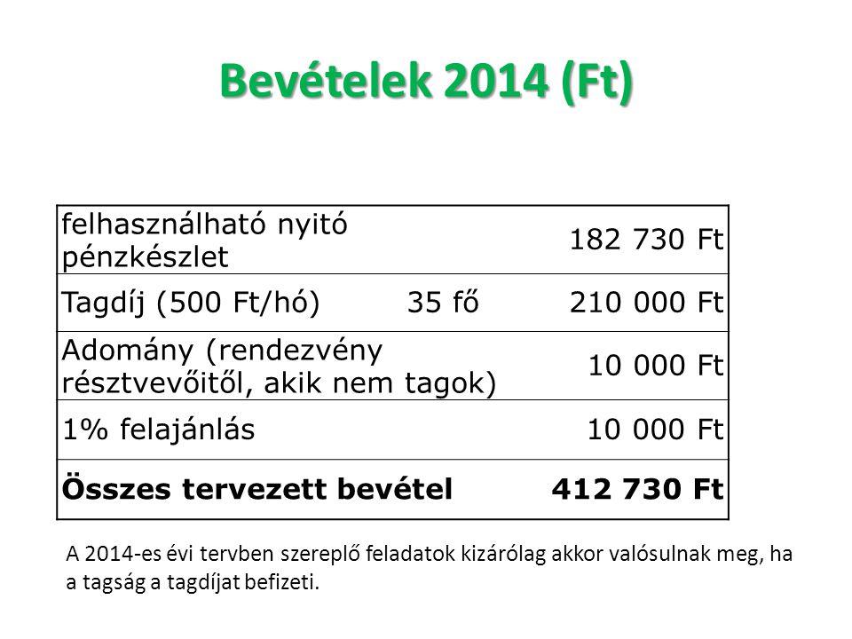 Bevételek 2014 (Ft) felhasználható nyitó pénzkészlet 182 730 Ft