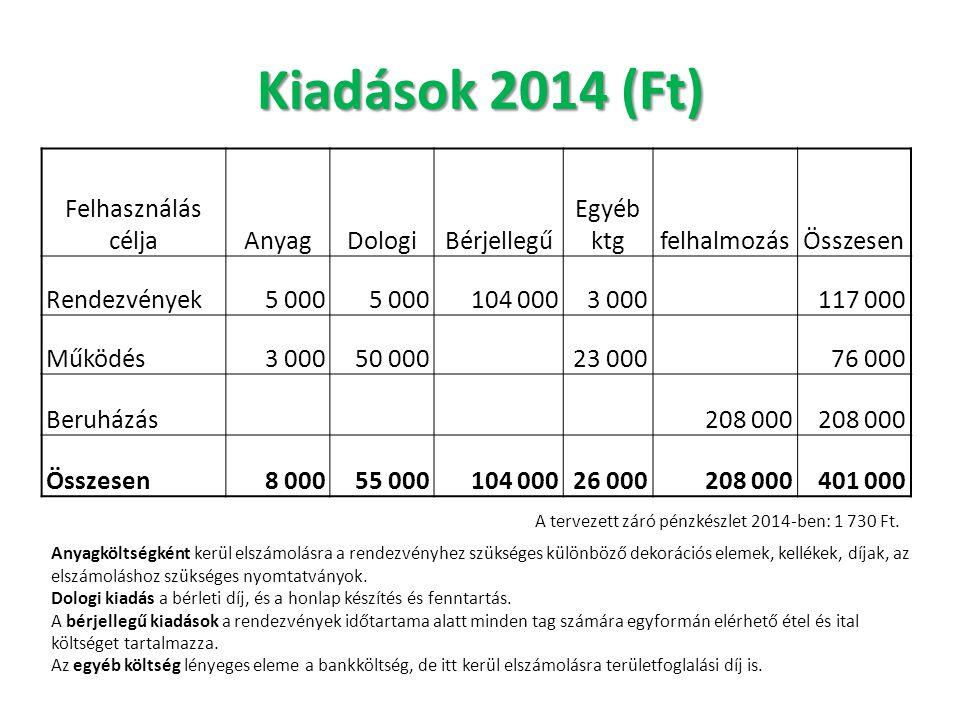 Kiadások 2014 (Ft) Felhasználás célja Anyag Dologi Bérjellegű