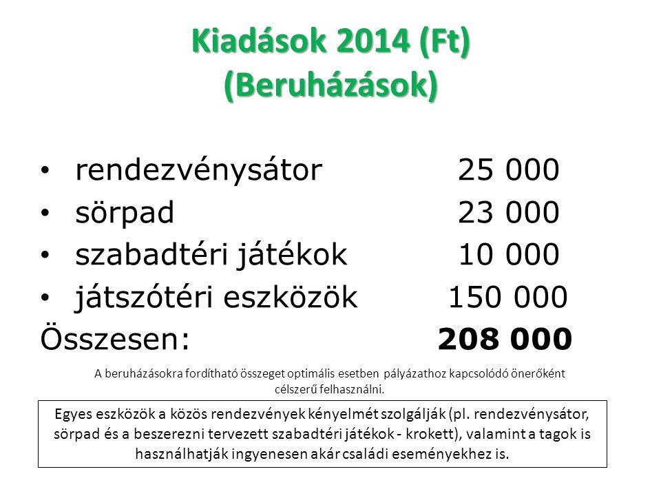 Kiadások 2014 (Ft) (Beruházások)