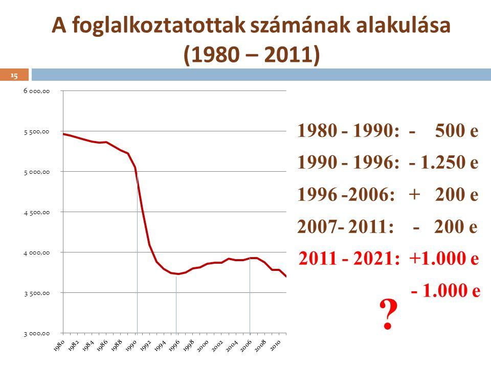 A foglalkoztatottak számának alakulása (1980 – 2011)